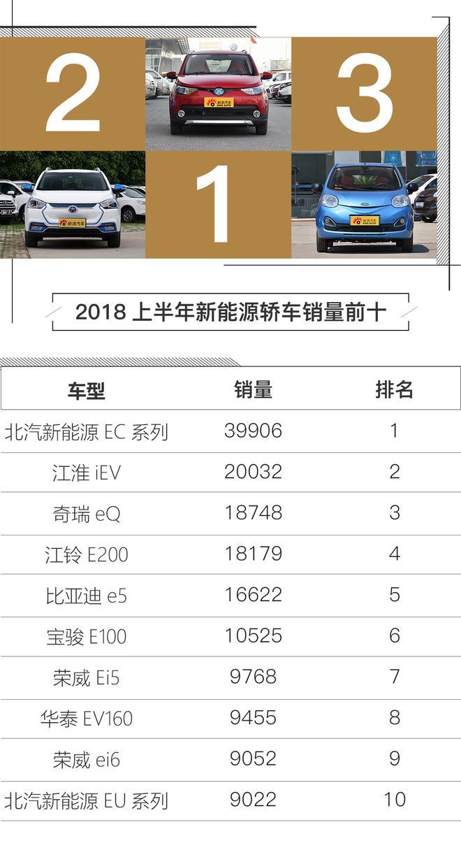 SUV增速放缓 评2018上半年汽车销量