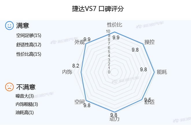 【新浪汽车大数据】上市半年后,捷达VS7的市场竞争力如何?