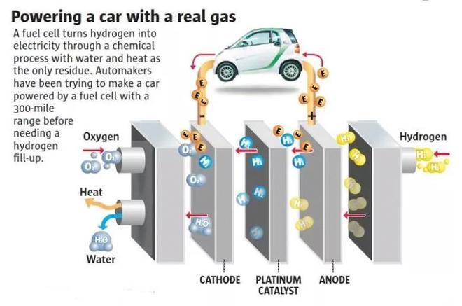 长城汽车这几年的密谋之 氢能源