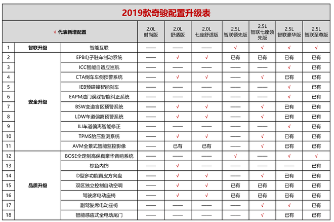 奇骏2.0L智联舒适版上市 售价19.93万起