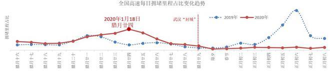 北京防疫测温站20%处于拥堵状态
