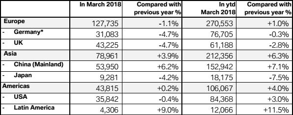 宝马第一季度全球销量超60万辆 中国市场占25%