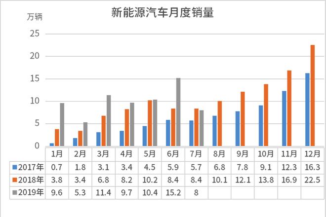 数据来源:中国汽车工业协会