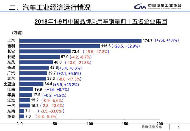 2018市场大势已定:3000万辆无望,正增成疑,中国品牌再临危机时刻