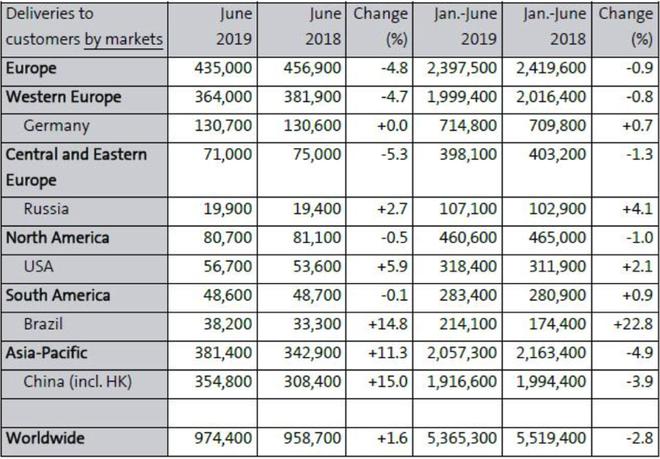 销量|大众集团上半年全球销量536.5万台  中国市场下滑3.9%