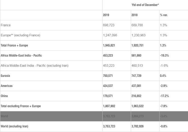 雷诺2019年全球销量达375万台 <a href=http://luliuku.com/news/china/ target=_blank class=infotextkey>中国</a>市场下滑17.2%