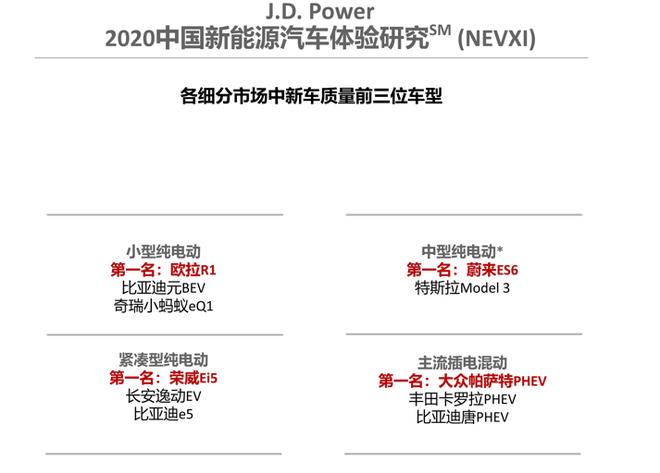 J.D. Power 2020中国新能源汽车体验研究在线发布