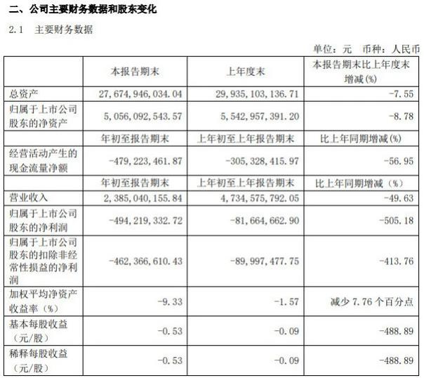 财报|小康股份2020年一季度亏损4.94亿元