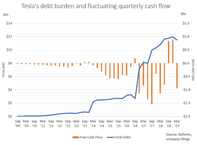 特斯拉第一季度亏损超7亿美元 马斯克:融资迫在眉睫