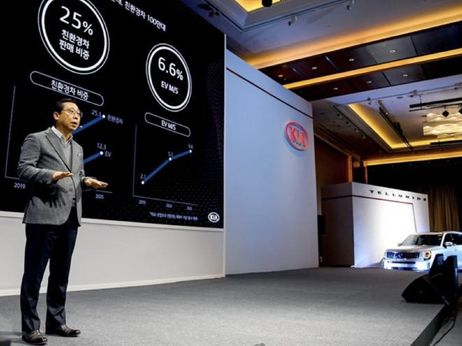 起亚发布中长期战略目标:2025年前投29万亿韩元推11款纯电动车