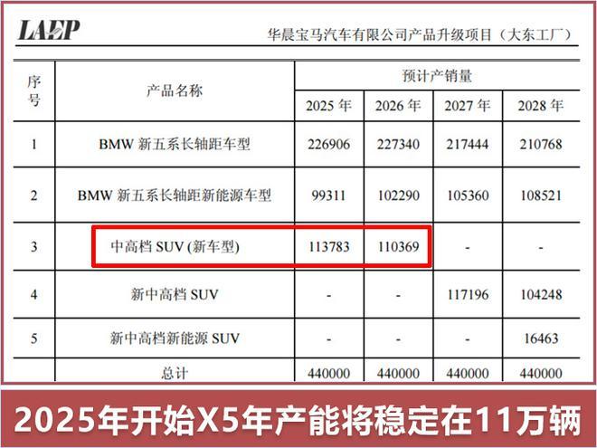 宝马X5国产-在华年产11万辆 华晨宝马扩大产能