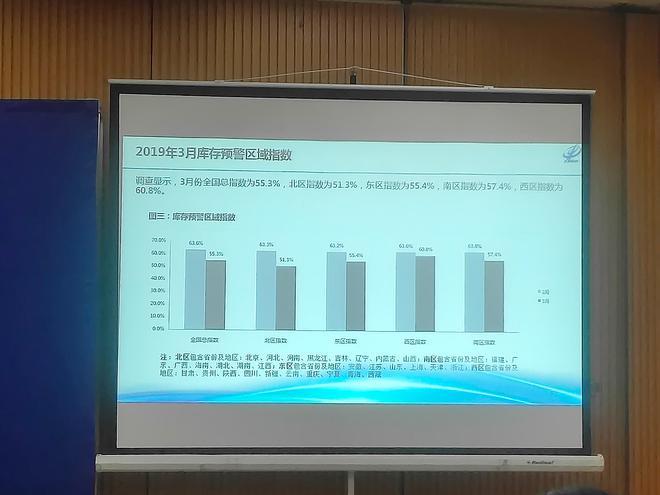 3月汽车经销商库存预警指数55.3% 同比上升3.2%