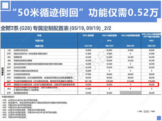宝马3系11天后开卖 最新配置信息已流出