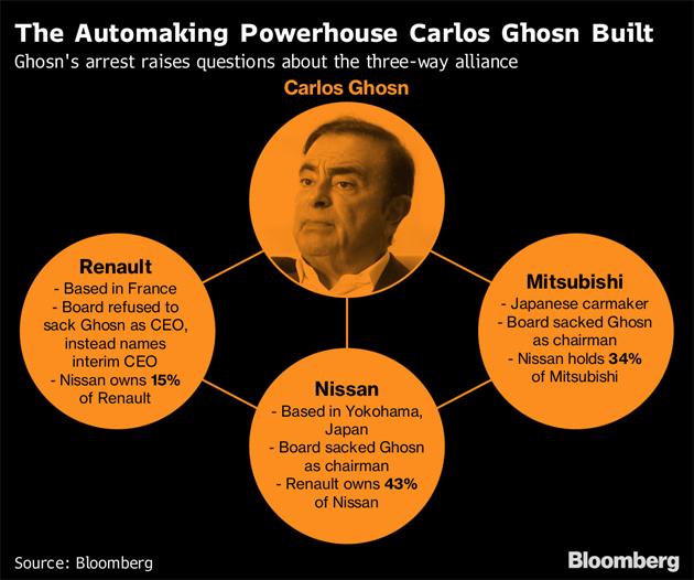 全球最大汽车联盟将土崩瓦解?日产或考虑出售雷诺股份