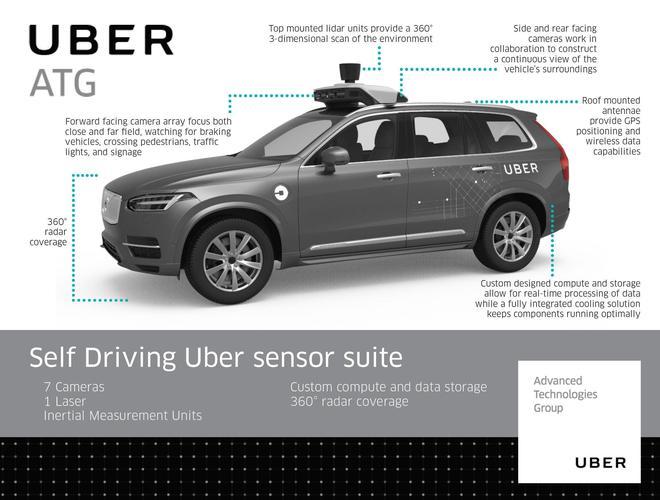 Uber自动驾驶汽车配备了一整套传感器