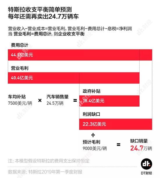 特斯拉二季报又跌去460亿 上海能否拯救马斯克?