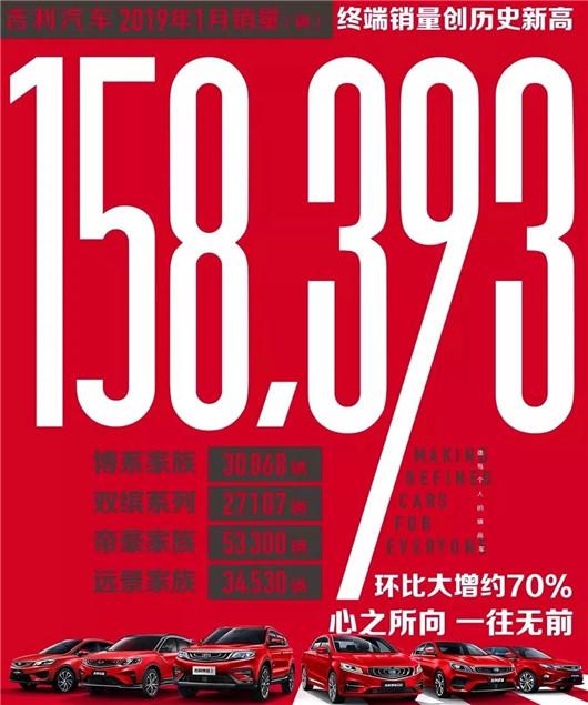 吉利:销量15.84万辆 同比增长2.1%