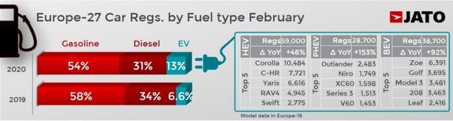 欧洲车市2月销量分析:整体同比下滑7.0% 纯电动车爆增92%