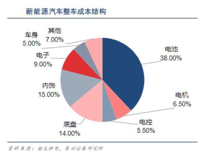小鹏/蔚来汽车相继推出电池租赁服务 是否会成为行业新趋势