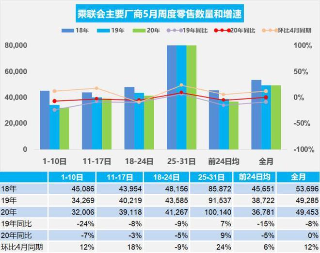 销量|5月乘用车销量环比增12% 日均4.9万辆