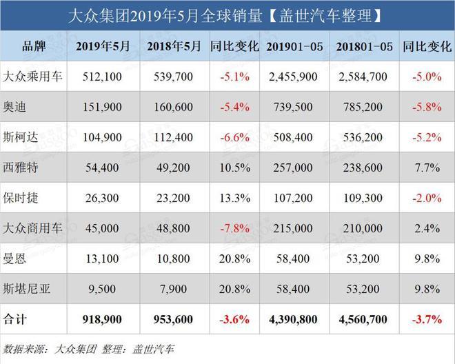 大众集团5月全球销量继续下跌 中国市场跌8.3%