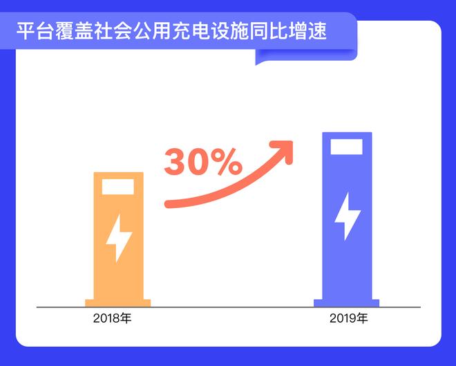 平台覆盖社会公用充电设施同比增速图