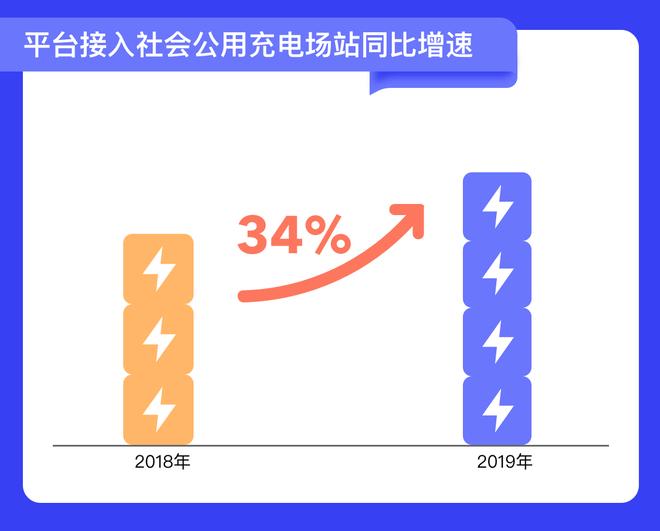 平台接入社会公用充电场站同比增速图