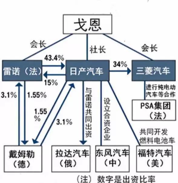 曝戈恩被抓前曾计划撤换日产CEO西川广人