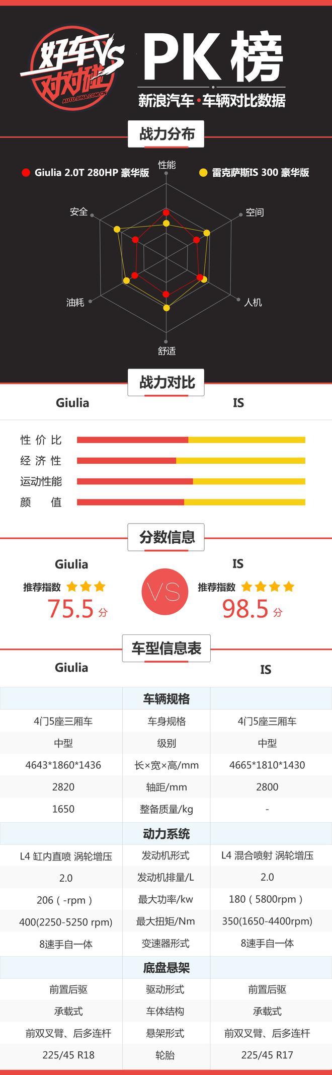 好车对对碰:Giulia和IS到底选哪个?