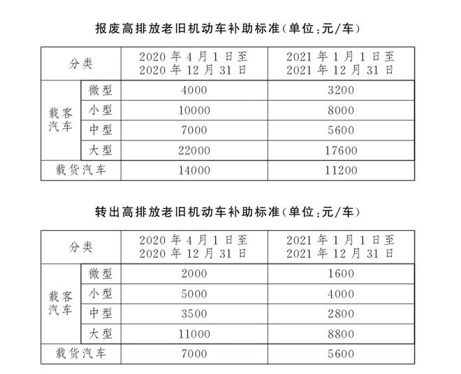 热浪 北京现代率先响应北京市高排放老旧机动车淘汰优惠政策