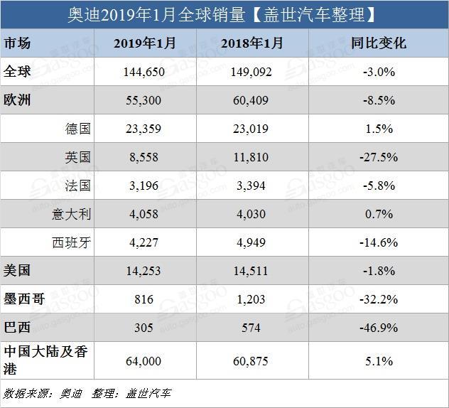 奥迪1月全球交付14.5万辆新车 在华销量创同期新高