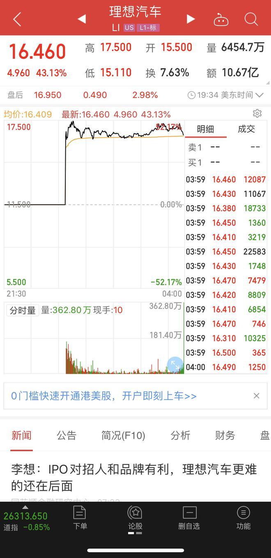 理想上市首日收盘市值增至139.2亿美元 李想称并未度过最艰难时刻