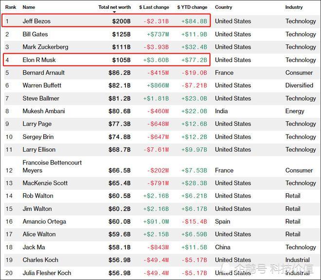 特斯拉股价超2300美元 马斯克身家突破1000亿美元