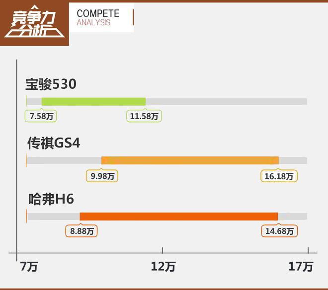 宝骏530竞争力分析 挑战销量桂冠