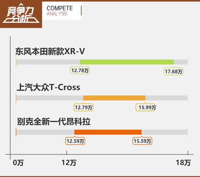 能否捍卫领先位置 东风本田新款XR-V竞争力分析