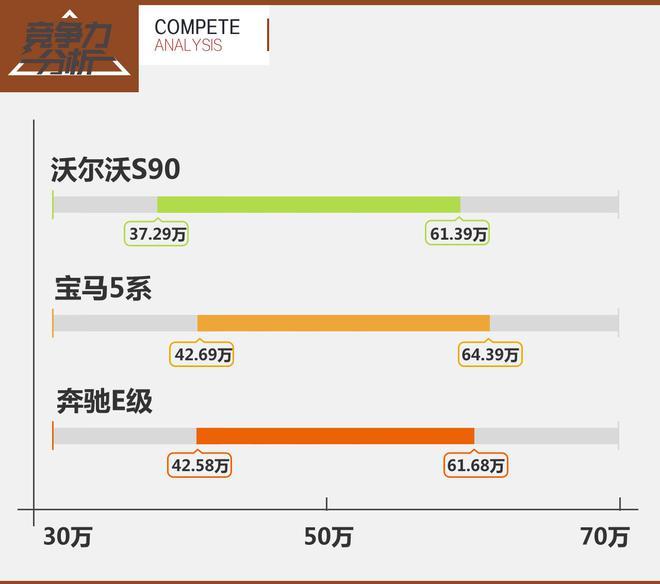 性价比出色 沃尔沃S90竞争力分析