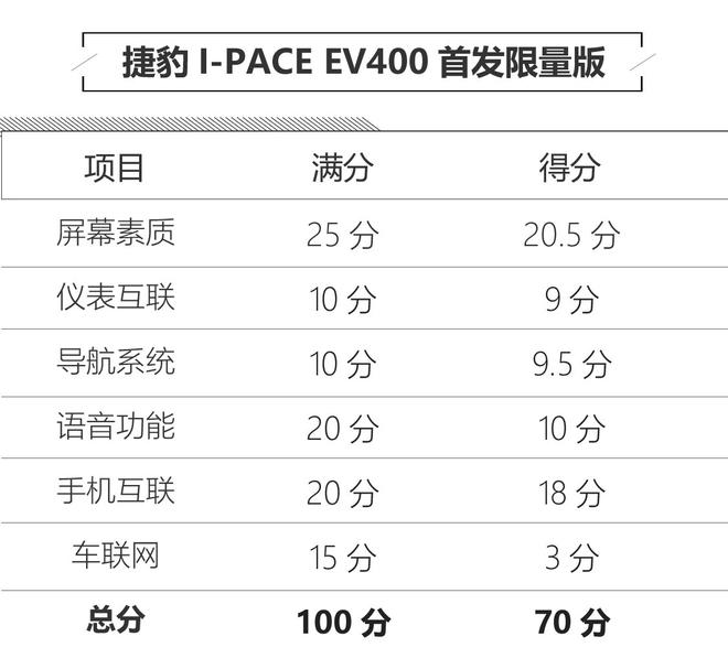 足够接地气 捷豹I-PACE人机系统评测