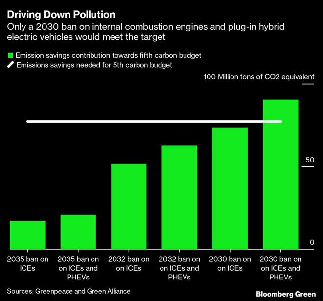 图注:英国政府在2030年、2032年、2035年禁止内燃引擎汽车和插电混动车将造成二氧化碳排放量的明显差异。(数据来源:绿色和平组织和绿色联盟)