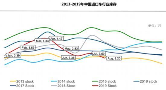 8月进口车下跌收窄 排放升级致平行进口车受挫