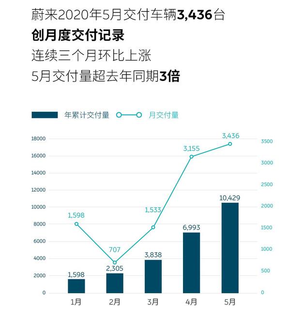 销量|蔚来5月交付3436台 超去年同期3倍-新浪汽车