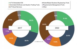 技术市场情报咨询公司VDC:自动驾驶技术颠覆汽车软件供应链