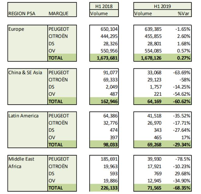 销量|PSA集团上半年全球销量190万台 中国市场暴跌62.1%