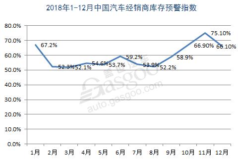车市低迷经销商库存压力攀升 库存指数已连续12个月超警戒线