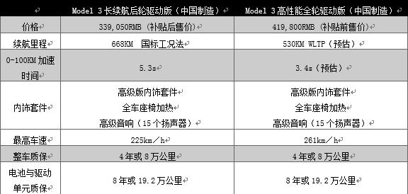 国产Model 3长续航版售价公布 33.905万/续航里程668km
