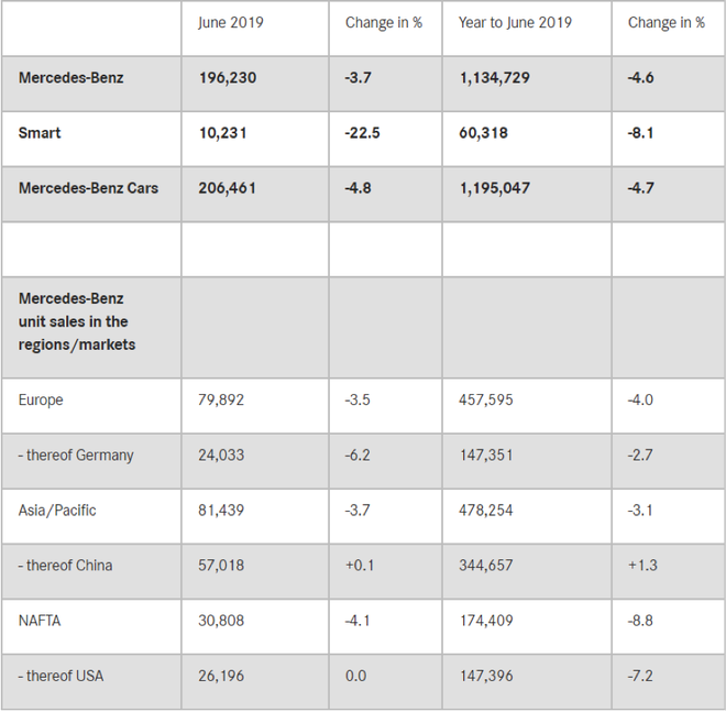 销量|奔驰6月在华销量5.7万辆 同比增长0.1%