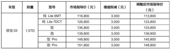 领克部分车型调价最高下调0.40万元