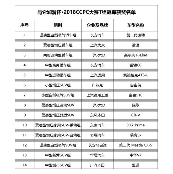 传统技术组获奖名单