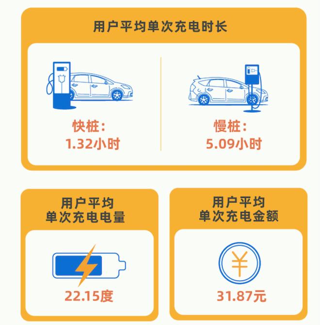 北京市晚11时迎充电量日高峰 居民区公共充电设施充电量最高