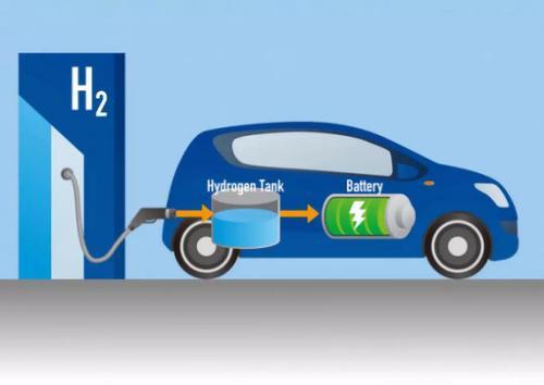 氢能产品最高补贴500万元 四川正式发布18条政策支持新能源汽车发展