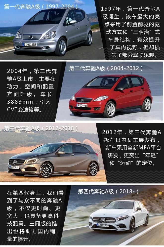 專為中國打造 加長版奔馳A級11月23日上市